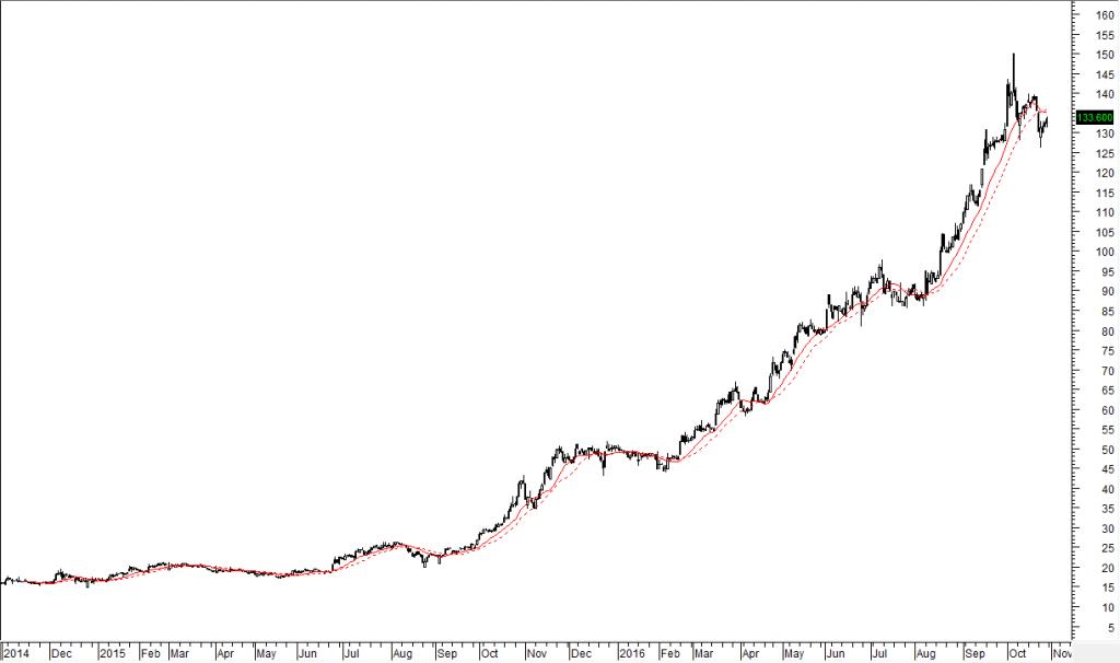 Liệu đà tăng của cổ phiếu VCS có bao giờ dừng lại?